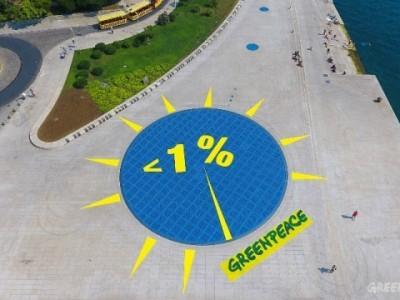 S manje od 1% solarne energije Hrvatska i Hondurasu gleda u zatiljak