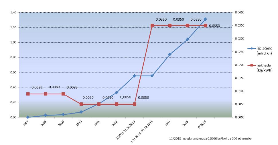 Isplata poticaja naspram kretanja cijene naknade od 2007. do 2016. godine
