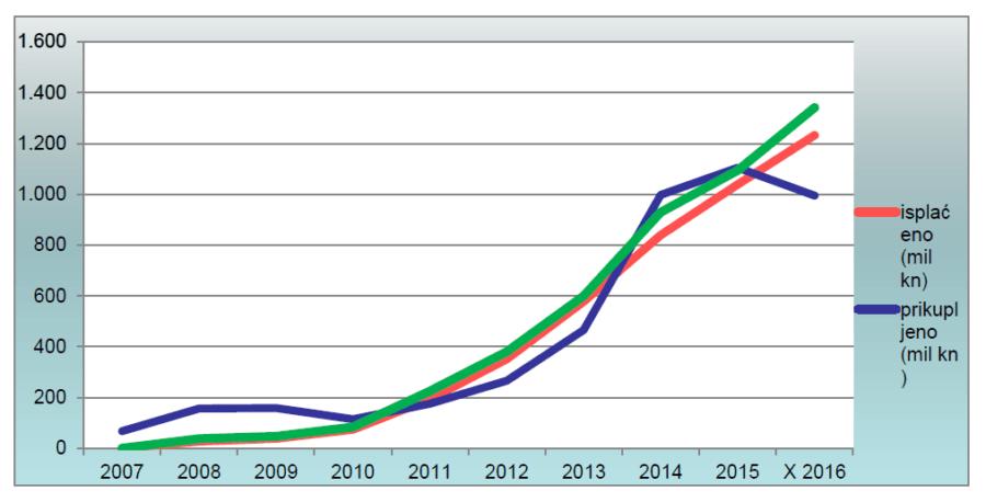Ukupno prikupljena i isplaćena sredstva u sustavu poticaja od 2007. do 2016. godin