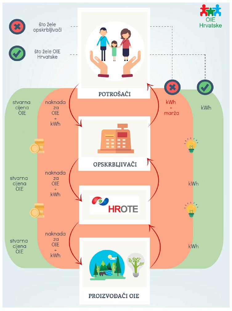 Postojeći modela poticanja i model Transparentno