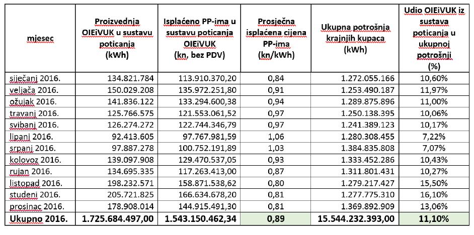 Podaci HROTE-a za 2016. godinu o isplaćenim povlaštenim proizvođačima u sustavu