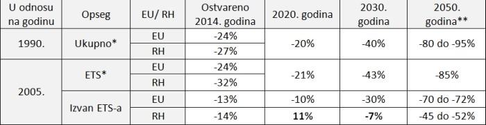 Strategija niskougljičnog razvoja Hrvatske emisije