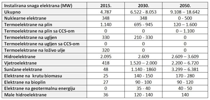 Strategija niskougljičnog razvoja Hrvatske elektrane