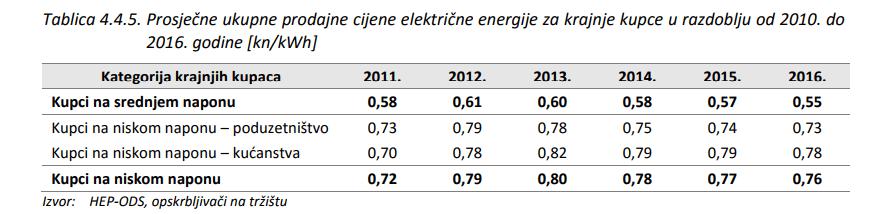 Povećanje naknada - premijski model - HERA izvješće