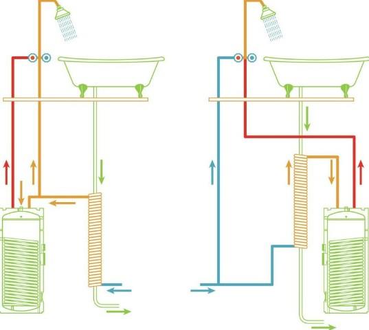 Rekuperacijski sustav u kućanstvu - otpadne vode