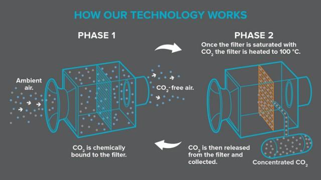 Filtriranje prikupljenog zraka
