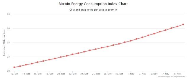 Rudarenje kriptovaluta - energija za bitcoin