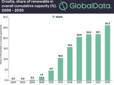 Obnovljivi izvori energije mogli bi dostići 1,9 GW do 2030.
