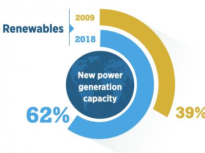 IRENA: Potrebno je udvostručiti godišnja ulaganja u obnovljive izvore