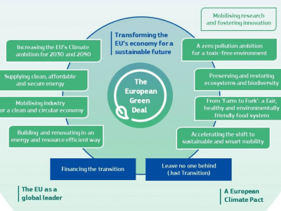 Europski zeleni plan – sedam glavnih područja politike