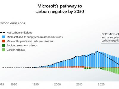 Microsoft planira do 2030. postati ugljično neutralna kompanija