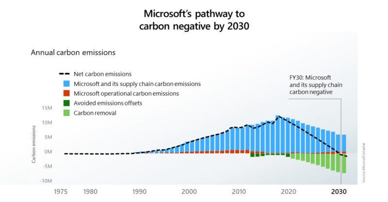 Put do ugljične neutralnosti do 2030./Screenshot, Microsoft