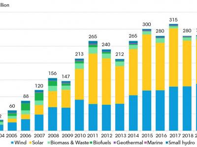 Globalna ulaganja u obnovljivce u 2019. dosegla 282 milijarde dolara