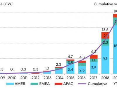 Kupnja čiste energije povećala se za više od 40% u 2019., tehnološke tvrtke dominirale