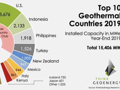 TOP 10 zemalja s najviše instaliranih kapaciteta geotermalnih elektrana u 2019.