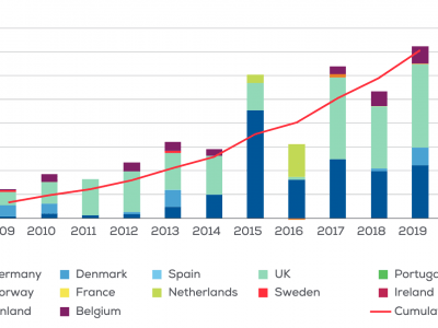 Godišnji rekord: Europa u 2019. instalirala 3,6 GW offshore vjetroelektrana
